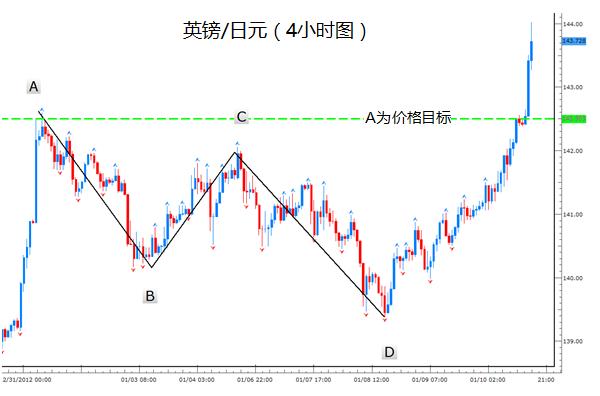 AB=CD形态外汇交易方法