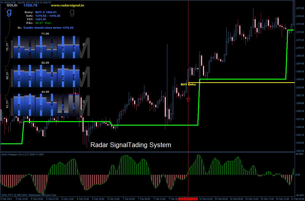 Radar Signal 趋势跟踪突破交易系统-汇友网