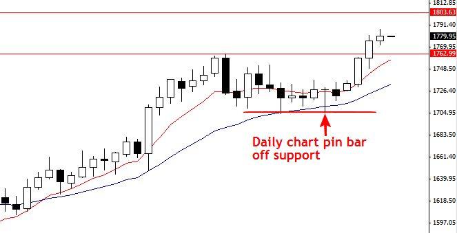 外汇交易中你应该习惯用日线图表!