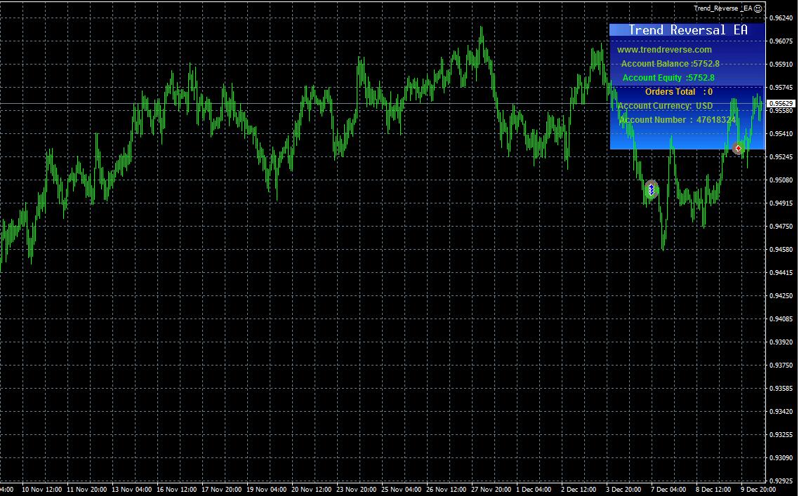 Trend Reversal EA 趋势反转ea