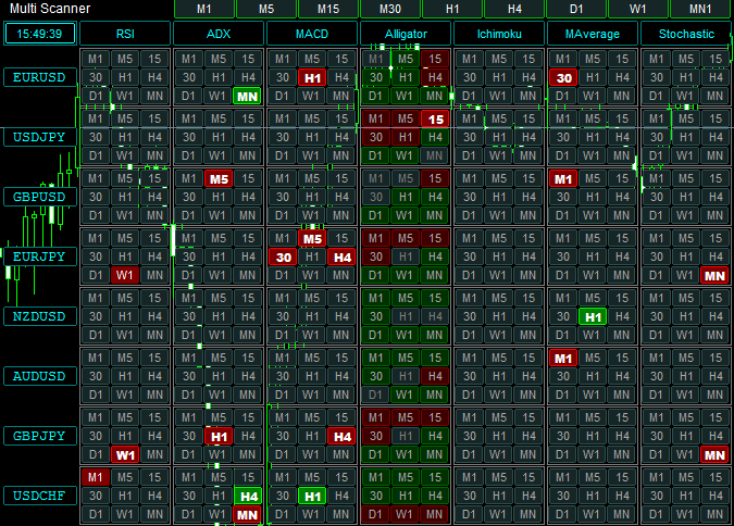 Multi Scanner 多周期多货币对多技术指标监视器