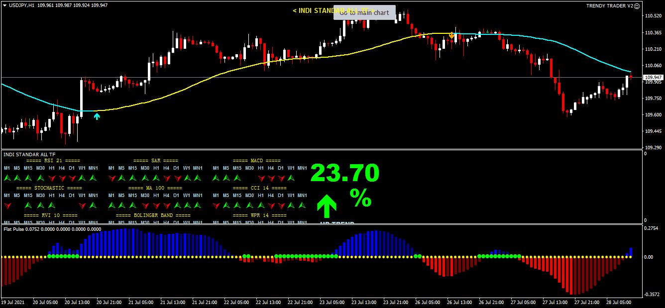Trendy Trader V2 趋势策略交易EA